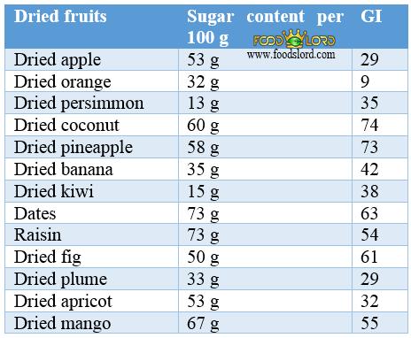 foodslord.com - dried fruit diabetics cakes