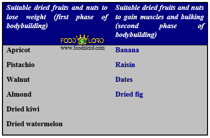 foodslord.com---table-dried-fruits-nuts